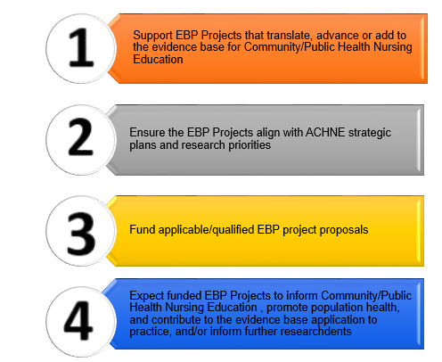 ACHNE Evidence Based Practice Project Priorities