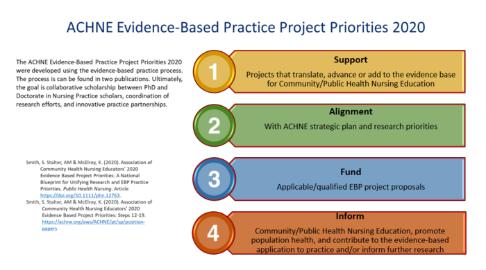 Evidence Based Practice Project Priorities 2020